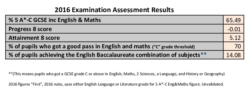 2016_Examination_Assessment_Results
