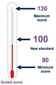 Scaled score