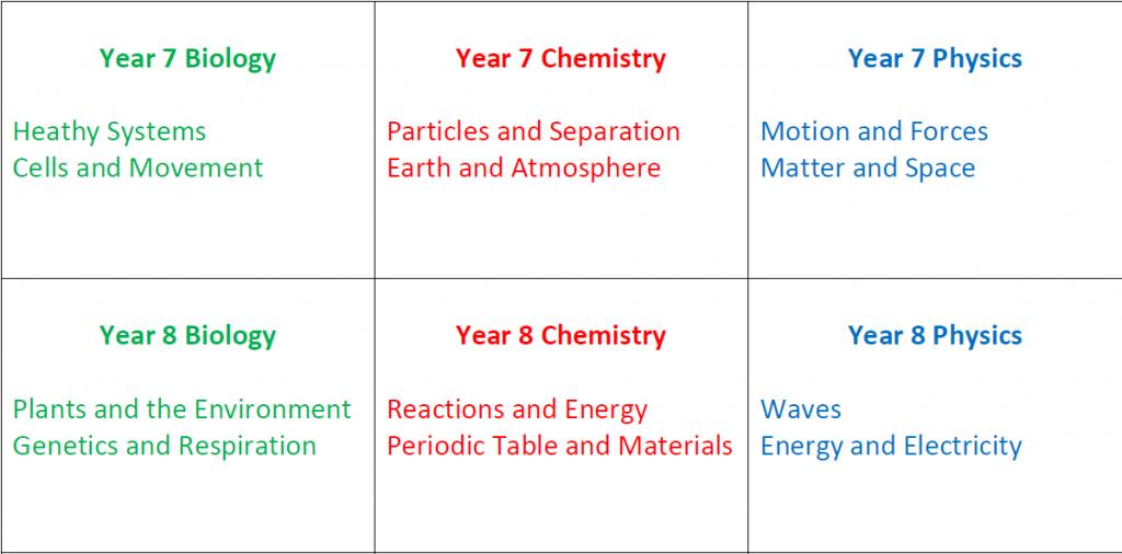 Science Yr 7 & 8