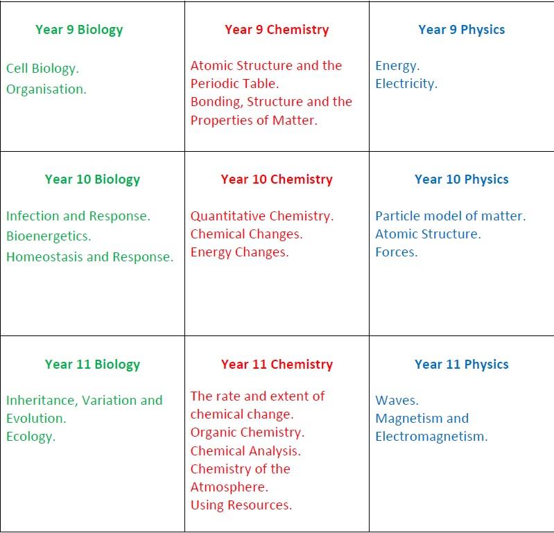 Science Yr 9 - 11