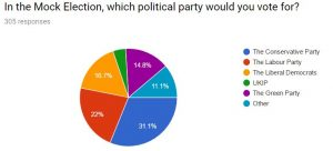 Poll 1 party
