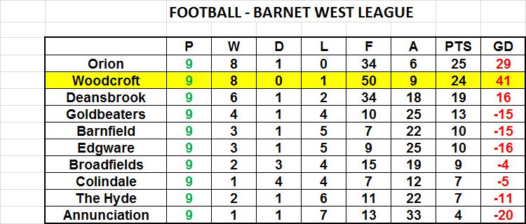 Football league 2015-16