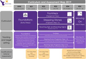 Curriculum | West Oaks SEN Specialist School and College