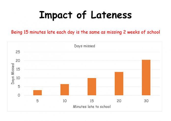 punctuality chart