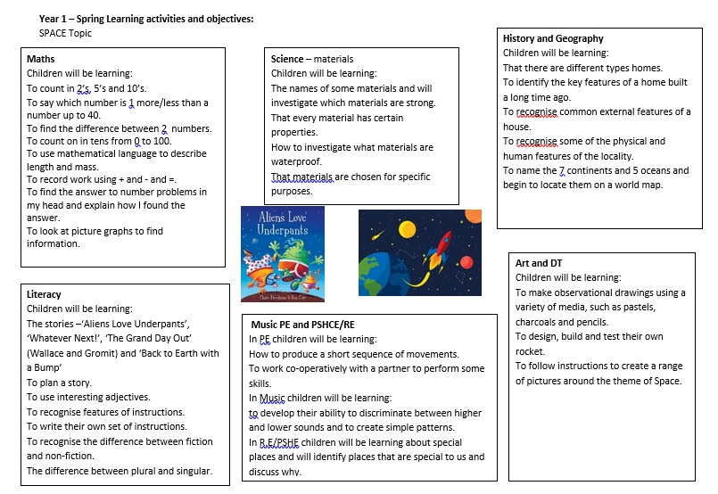 Curriculum Information – Year 1 | Graham James Primary Academy