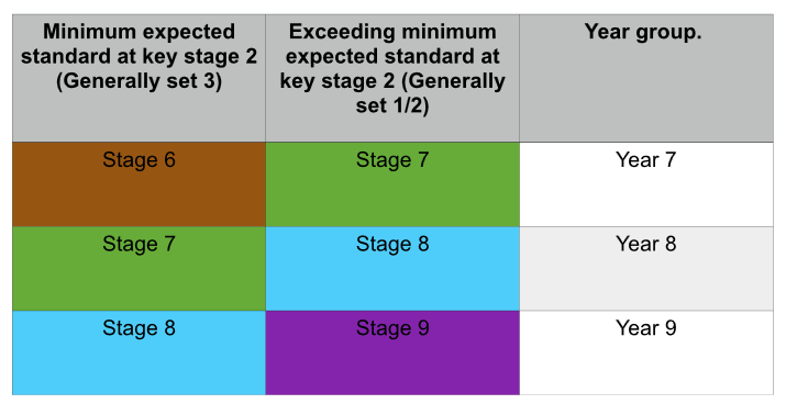 table of stages