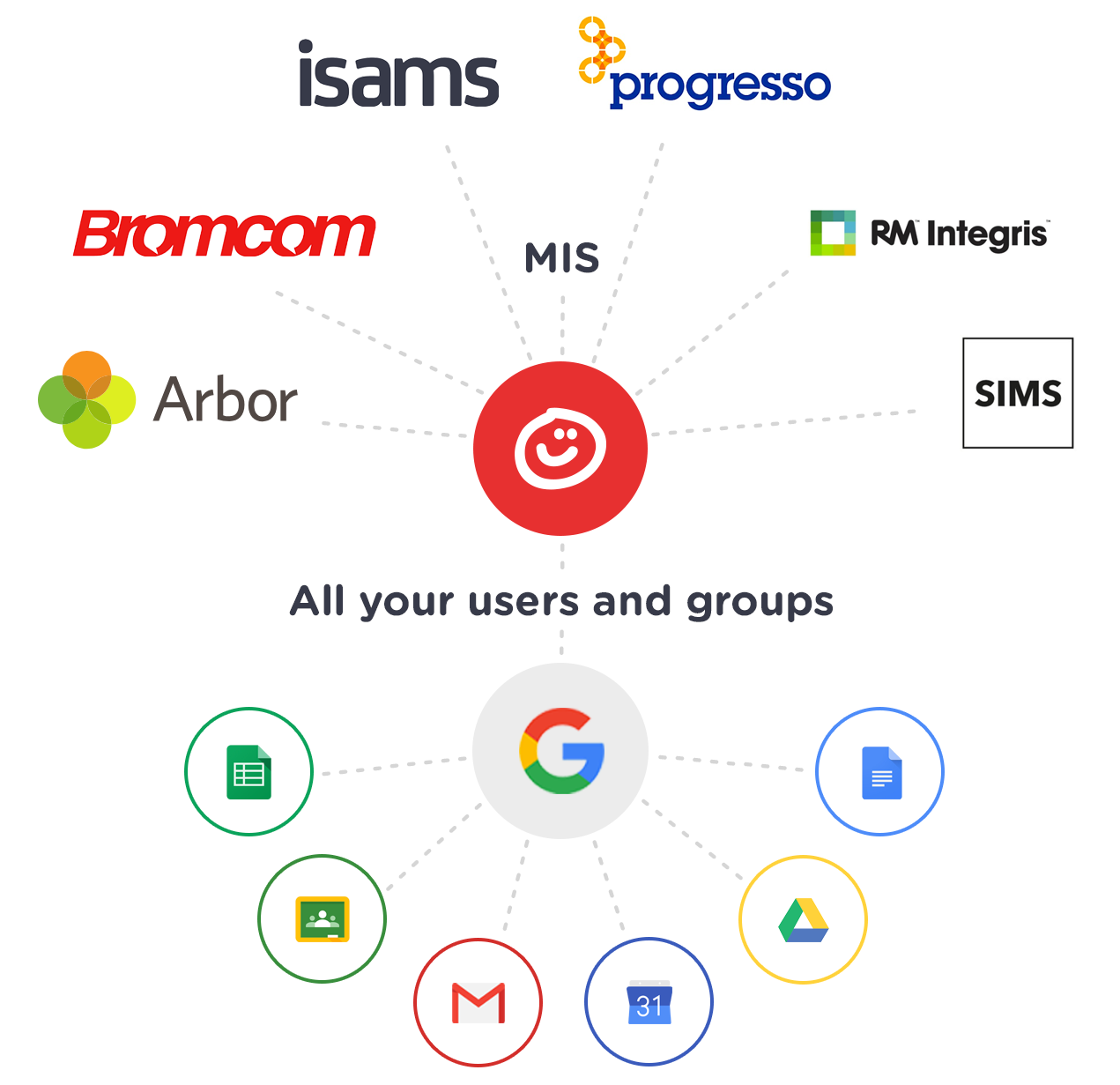 realsmart mis to google and G suite for education sync process